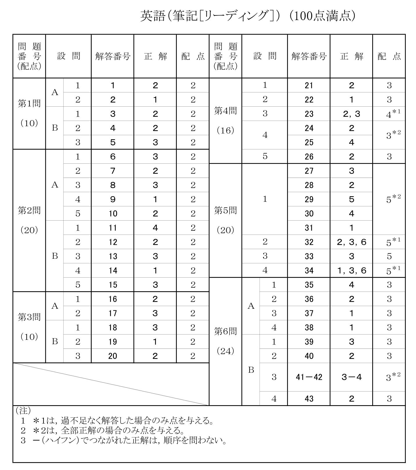 共通テスト英語 試行テストH30(2018年)の解答および配点