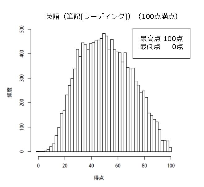 平成30年実施 共通テスト試行テスト 英語リーディングの得点分布図